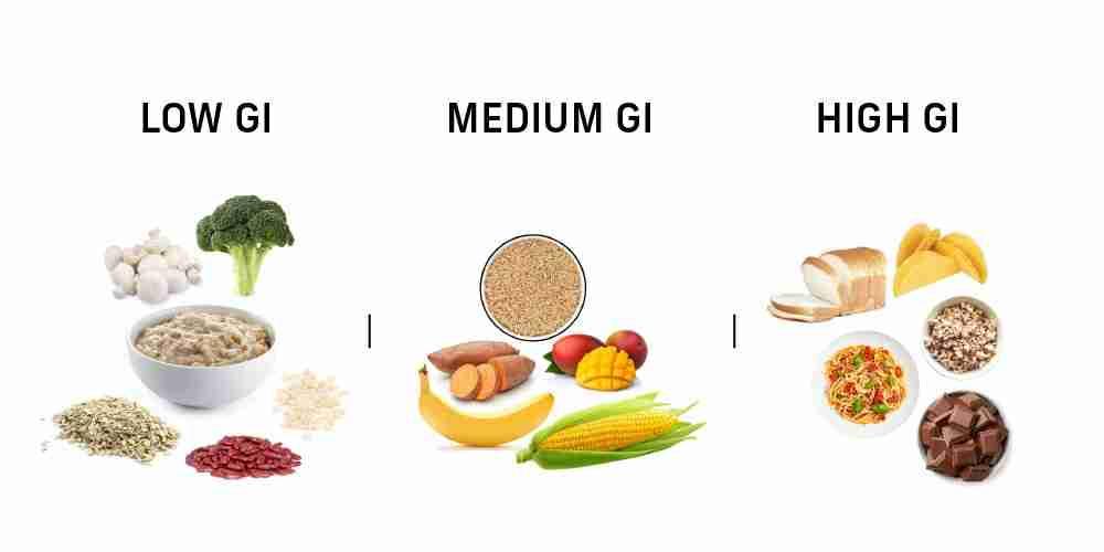 low medium high gi foods