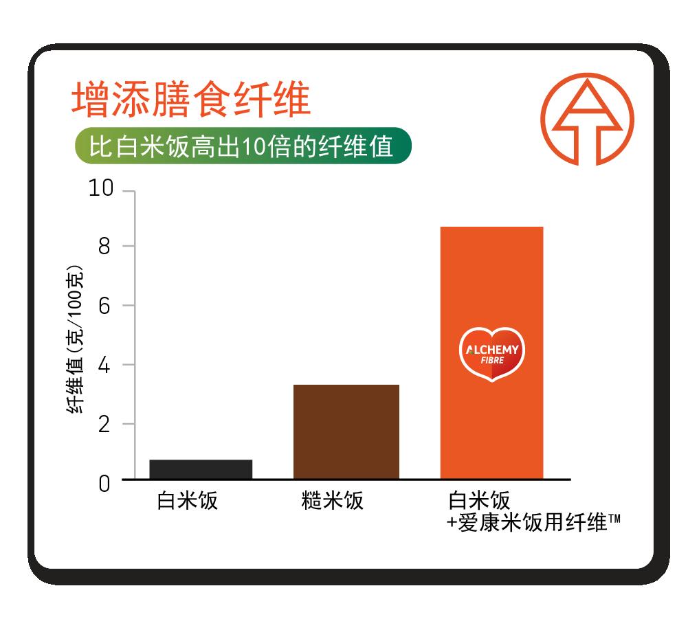 increase fibre graph