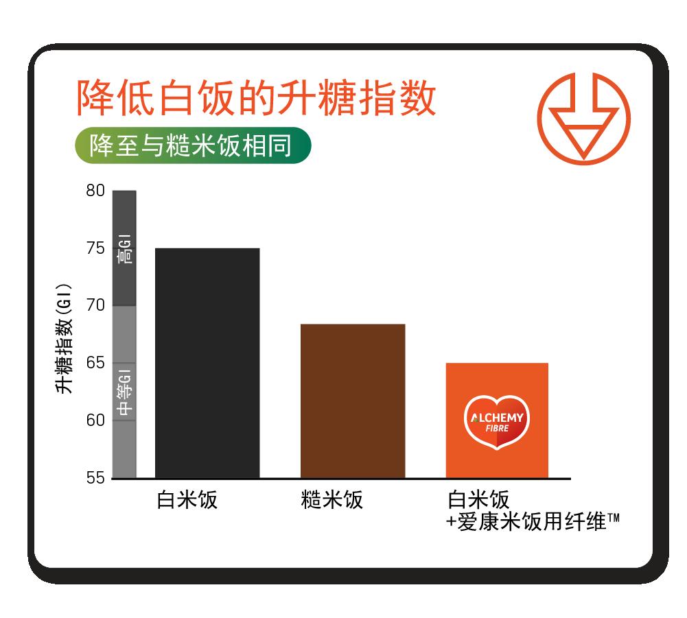 lower gi graph